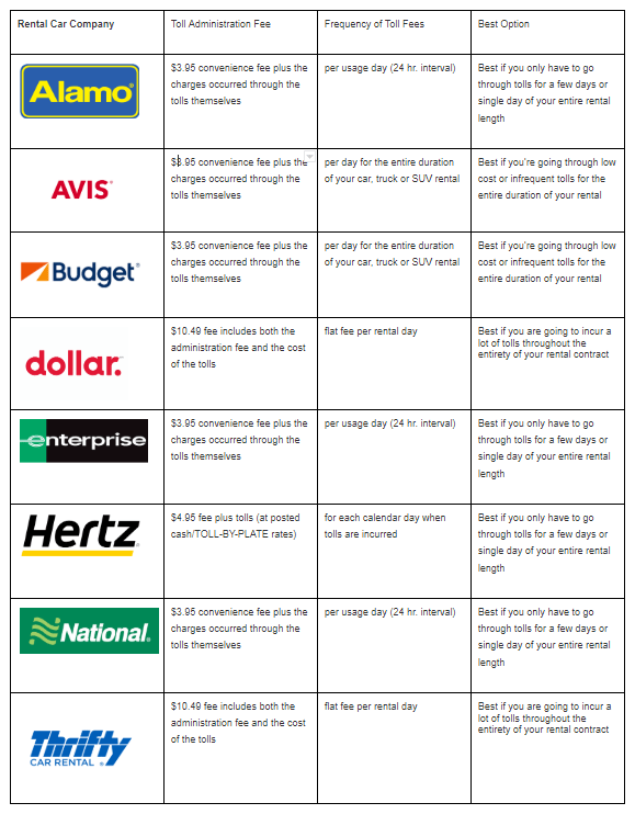 Hetrz-Avis-Alamo-National-Payless-Thrifty-car-rental-company-comparison-chart-united-states