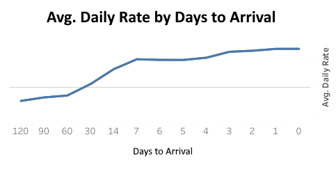 Average Rate by days to arrival